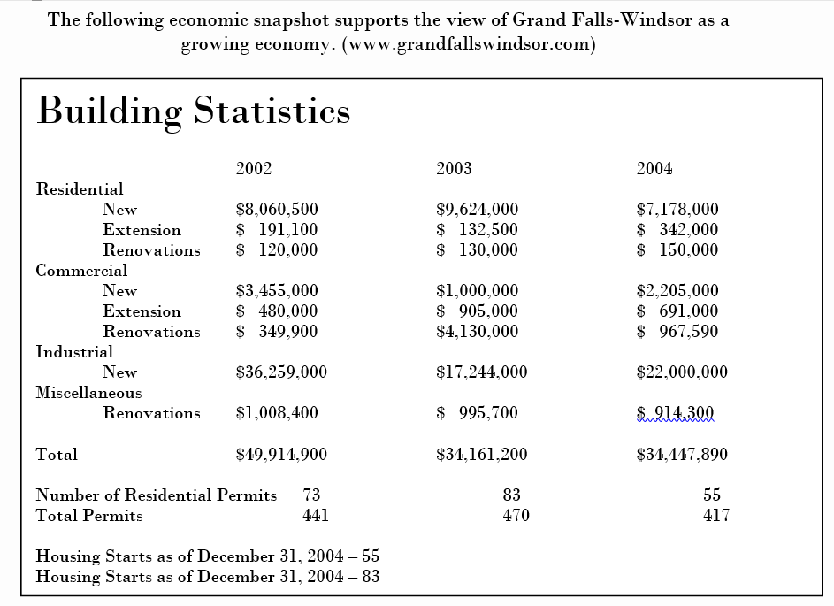 economic building statistics table